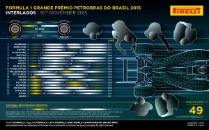 Pirelli INFOGRAPHICS-2 2015 Rd.18 / BRAZILIAN GRAND PRIX
