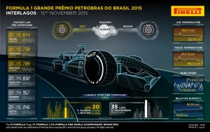 Pirelli INFOGRAPHICS-3 2015 Rd.18 / BRAZILIAN GRAND PRIX
