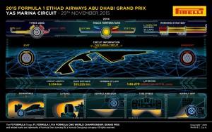 Pirelli INFOGRAPHICS-1 2015 Rd.19 / ABU DHABI GRAND PRIX