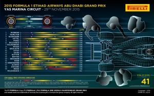 Pirelli INFOGRAPHICS-2 2015 Rd.19 / ABU DHABI GRAND PRIX