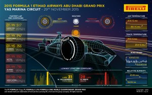Pirelli INFOGRAPHICS-3 2015 Rd.19 / ABU DHABI GRAND PRIX