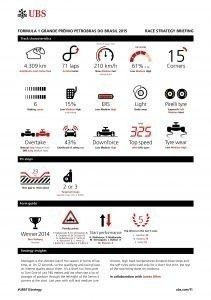 UBS RACE STRATEGY BRIEFING 2015 Rd.17 / BRAZILIAN GRAND PRIX