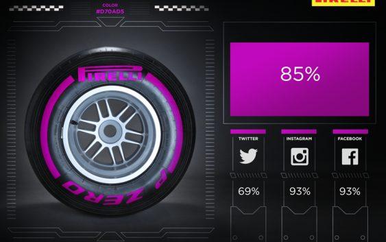 2015 Abu Dhabi Tyre Test