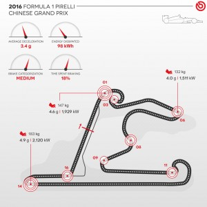 brembo Infographinc 2016 Rd.3 / CHINESE GRAND PRIX
