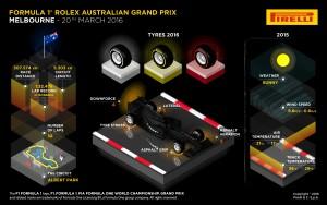 Pirelli INFOGRAPHICS-1 2016 Rd.1 / AUSTRALIAN GRAND PRIX
