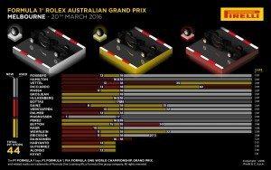 Pirelli INFOGRAPHICS-2, 2016 Rd.1 / AUSTRALIAN GRAND PRIX