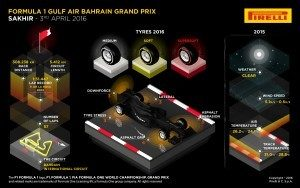 Pirelli INFOGRAPHICS-1, 2016 Rd.2 / BAHRAIN GRAND PRIX