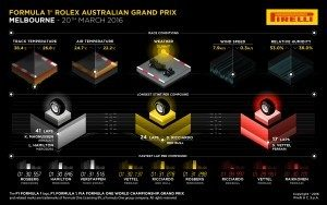 Pirelli INFOGRAPHICS-3, 2016 Rd.1 / AUSTRALIAN GRAND PRIX