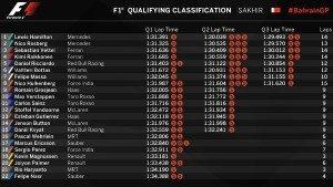 Qualifying Classification: Sakhir 2016