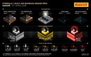 Pirelli INFOGRAPHICS-3, 2016 Rd.2 / BAHRAIN GRAND PRIX