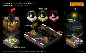 Pirelli INFOGRAPHICS-1, 2016 Rd.3 / CHINESE GRAND PRIX PREVIEW