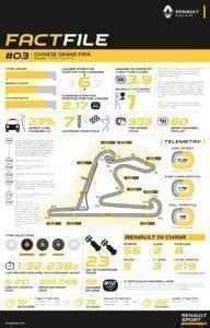 RENAULT SPORT FACTFILE, 2016 Rd.3 / CHINESE GRAND PRIX