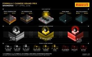 Pirelli INFOGRAPHICS-3, 2016 Rd.3 / CHINESE GRAND PRIX PREVIEW