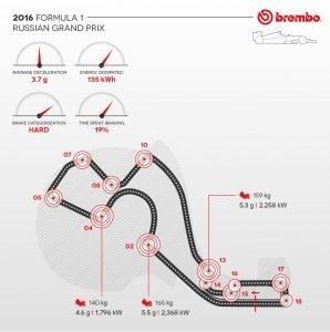 brembo Infographinc 2016 Rd.4 / RUSSIAN GRAND PRIX