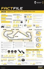 2016 Rd.5 Spanish Grand Prix