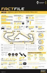 RENAULT SPORT FACTFILE, 2016 Rd.5 / SPANISH GRAND PRIX