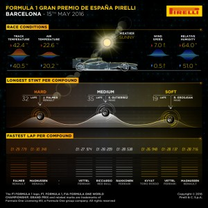 Pirelli INFOGRAPHICS-3, 2016 Rd.5 / SPANISH GRAND PRIX
