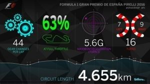 Circuit Infographic 2016 #SPANISHGP #F1 @f1