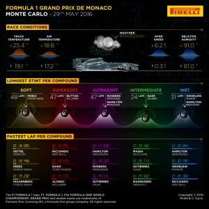 Pirelli INFOGRAPHICS-3, 2016 Rd.6 / MONACO GRAND PRIX