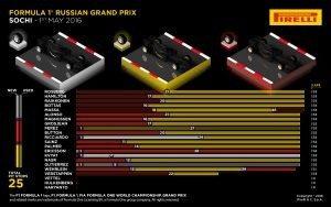 Pirelli INFOGRAPHICS-2, 2016 Rd.4 / RUSSIAN GRAND PRIX