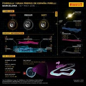 Pirelli INFOGRAPHICS-1, 2016 Rd.5 / SPANISH GRAND PRIX PREVIEW