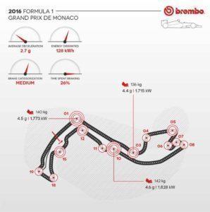 Formula 1: the Monaco GP 2016 according to Brembo / AN IN-DEPTH LOOK AT FORMULA 1 BRAKE USE ON THE CIRCUIT DE MONACO