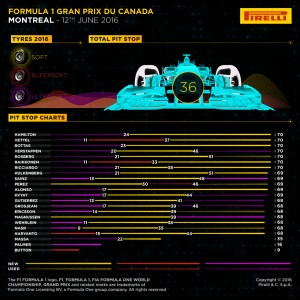 Pirelli INFOGRAPHICS-2, 2016 Rd.7 / CANADIAN GRAND PRIX