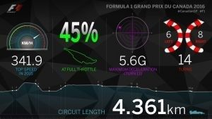 Infographic of Circuit Gilles-Villeneuve, 2016 #CanadianGP #F1
