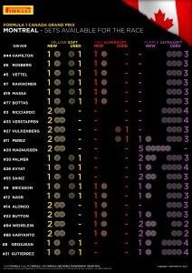 SETS AVAILABLE FOR THE RACE / Pirelli INFOGRAPHICS, 2016 Rd.7 / CANADIAN GRAND PRIX