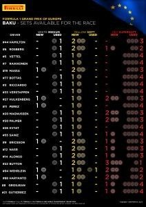 SETS AVAILABLE FOR THE RACE / Pirelli INFOGRAPHICS, 2016 Rd.8 / EUROPEAN GRAND PRIX