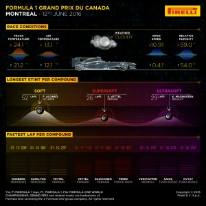 Pirelli INFOGRAPHICS-3, 2016 Rd.7 / CANADIAN GRAND PRIX