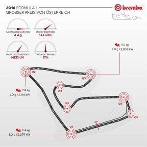 Formula 1 2016: The Austrian GP according to Brembo / Brake use during the GP.
