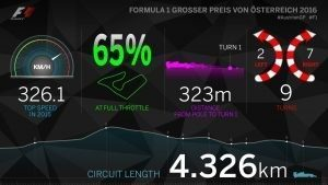 Infographic of Red bull ring, 2016 #AustrianGP #F1