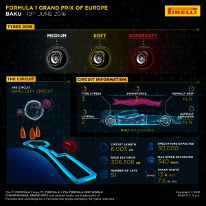 Pirelli INFOGRAPHICS-1, 2016 Rd.8 / EUROPEAN GRAND PRIX PREVIEW