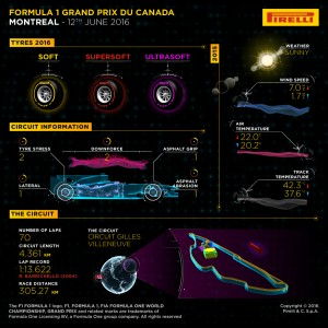 Pirelli INFOGRAPHICS-1, 2016 Rd.7 / CANADIAN GRAND PRIX PREVIEW