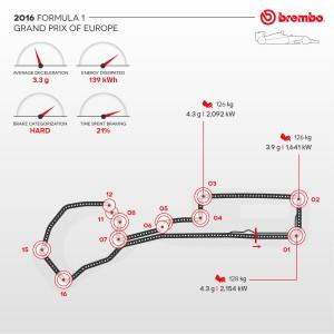 Formula 1: the European GP 2016 according to Brembo / Formula 1: Brake use during the GP of Baku.