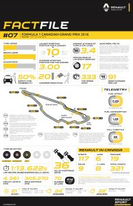 RENAULT SPORT FACTFILE, 2016 Rd.7 / CANADIAN GRAND PRIX