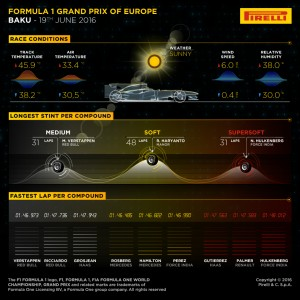 Pirelli INFOGRAPHICS-3, 2016 Rd.8 / EUROPEAN GRAND PRIX
