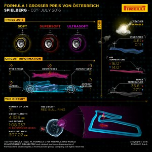 Pirelli INFOGRAPHICS-1, 2016 Rd.9 / AUSTRIAN GRAND PRIX PREVIEW