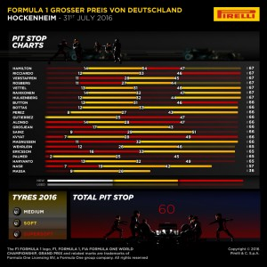 Pirelli INFOGRAPHICS-2, 2016 Rd.12 / GERMAN GRAND PRIX