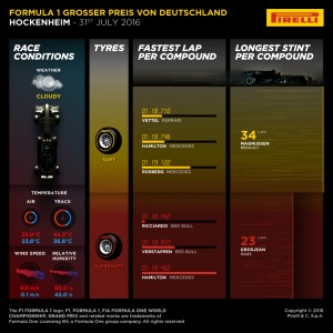Pirelli INFOGRAPHICS-3, 2016 Rd.12 / GERMAN GRAND PRIX
