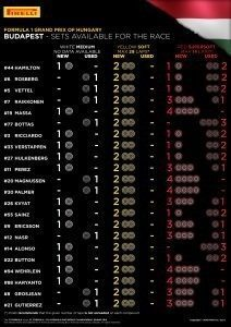 SETS AVAILABLE FOR THE RACE / Pirelli INFOGRAPHICS, 2016 Rd.11 / HUNGARIAN GRAND PRIX
