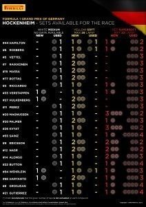 SETS AVAILABLE FOR THE RACE / Pirelli INFOGRAPHICS, 2016 Rd.12 / GERMAN GRAND PRIX