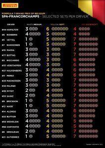 SELECTED SETS PER DRIVER / Belgian Grand Prix, 26-28 August, 2016 Rd.13