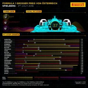 Pirelli INFOGRAPHICS-2, 2016 Rd.9 / AUSTRIAN GRAND PRIX