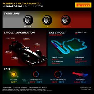 Pirelli INFOGRAPHICS-1, 2016 Rd.11 / Hungarian GRAND PRIX PREVIEW