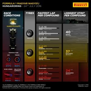 Pirelli INFOGRAPHICS-3, 2016 Rd.11 / HUNGARIAN GRAND PRIX