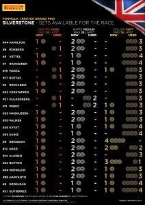 SETS AVAILABLE FOR THE RACE / Pirelli INFOGRAPHICS, 2016 Rd.10 / BRISTSIH GRAND PRIX
