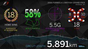 Infographic of Silverstone, 2016 #BritishGP #F1