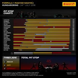 Pirelli INFOGRAPHICS-2, 2016 Rd.11 / HUNGARIAN GRAND PRIX